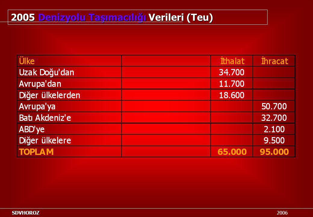 2005 Denizyolu Taşımacılığı Verileri (Teu)