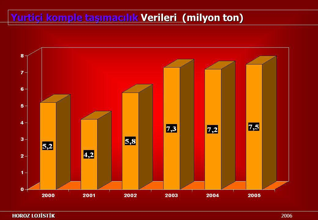 Yurtiçi komple taşımacılık Verileri (milyon ton)