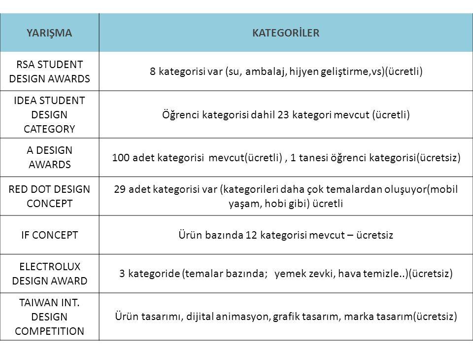 8 kategorisi var (su, ambalaj, hijyen geliştirme,vs)(ücretli)