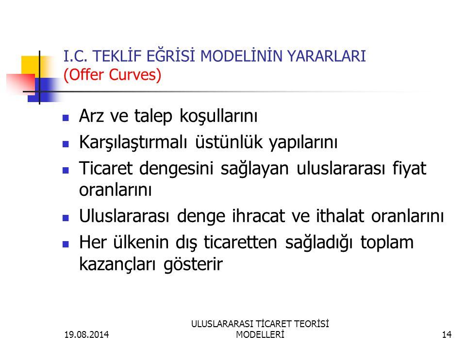 I.C. TEKLİF EĞRİSİ MODELİNİN YARARLARI (Offer Curves)