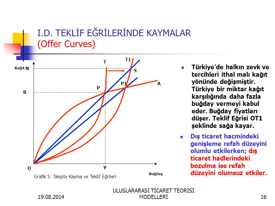 I.D. TEKLİF EĞRİLERİNDE KAYMALAR (Offer Curves)