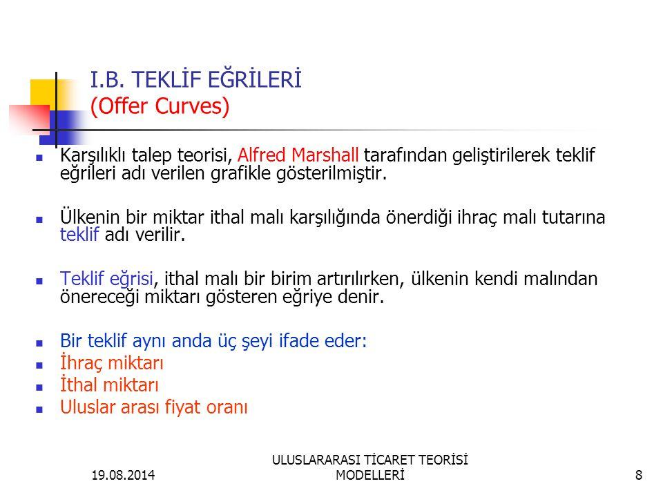 I.B. TEKLİF EĞRİLERİ (Offer Curves)