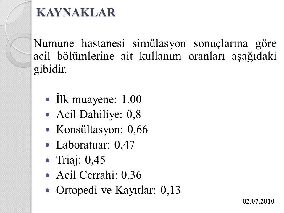 KAYNAKLAR Numune hastanesi simülasyon sonuçlarına göre acil bölümlerine ait kullanım oranları aşağıdaki gibidir.