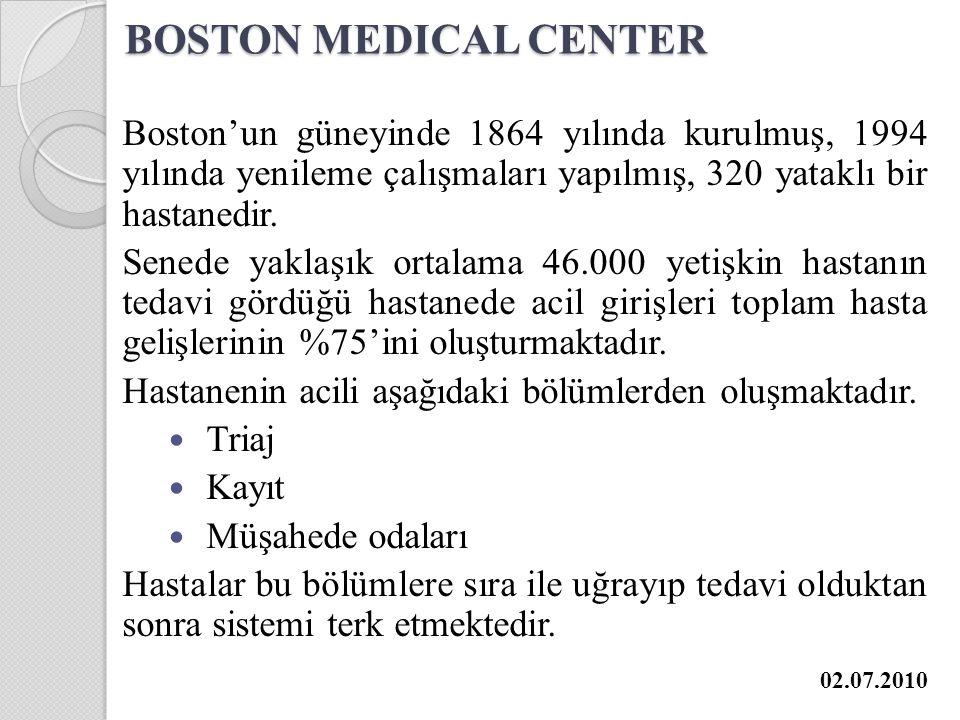 BOSTON MEDICAL CENTER Boston'un güneyinde 1864 yılında kurulmuş, 1994 yılında yenileme çalışmaları yapılmış, 320 yataklı bir hastanedir.