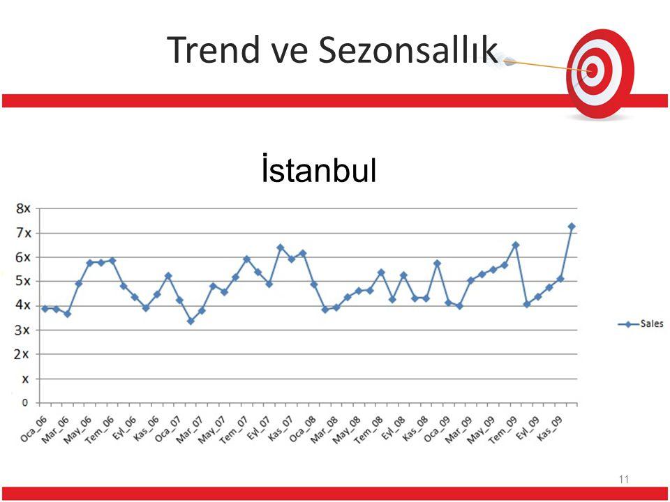 Trend ve Sezonsallık İstanbul