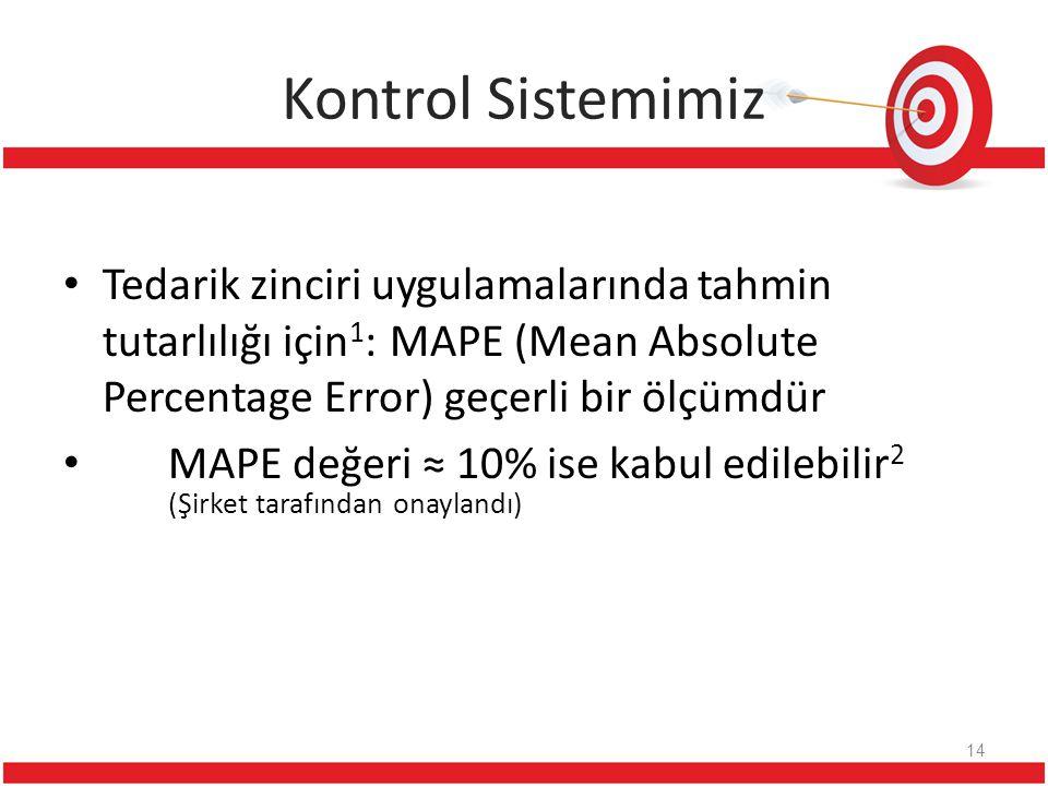 Kontrol Sistemimiz Tedarik zinciri uygulamalarında tahmin tutarlılığı için1: MAPE (Mean Absolute Percentage Error) geçerli bir ölçümdür.