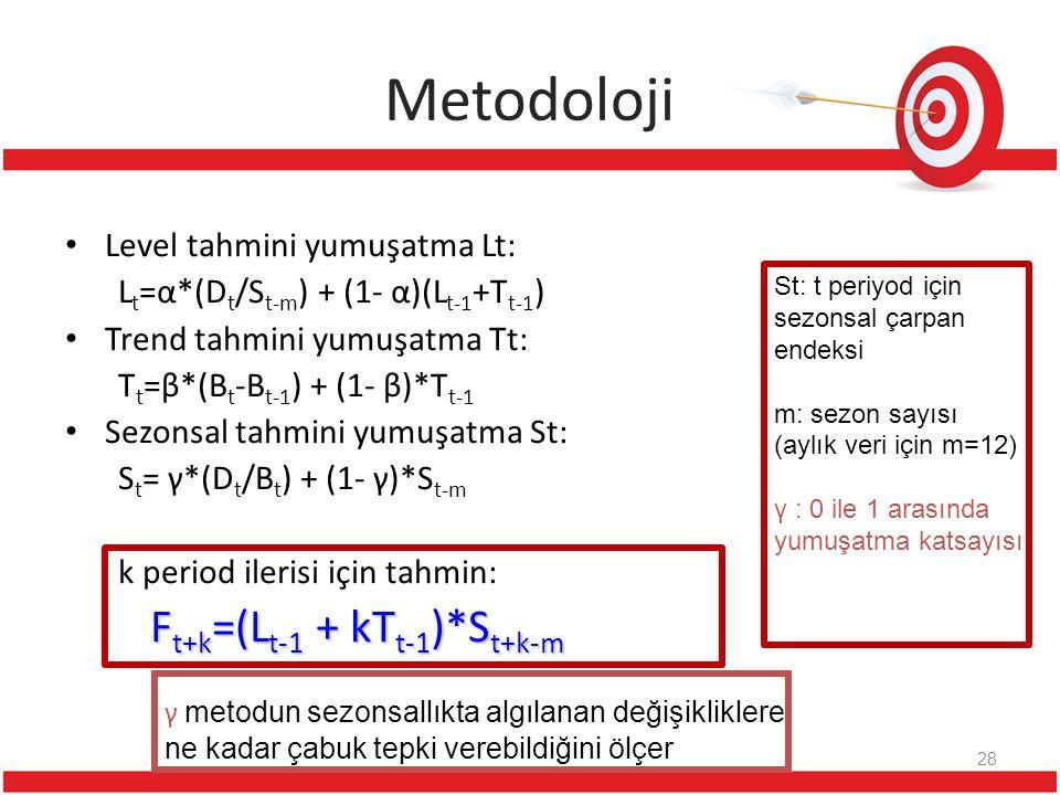 Metodoloji Ft+k=(Lt-1 + kTt-1)*St+k-m Level tahmini yumuşatma Lt: