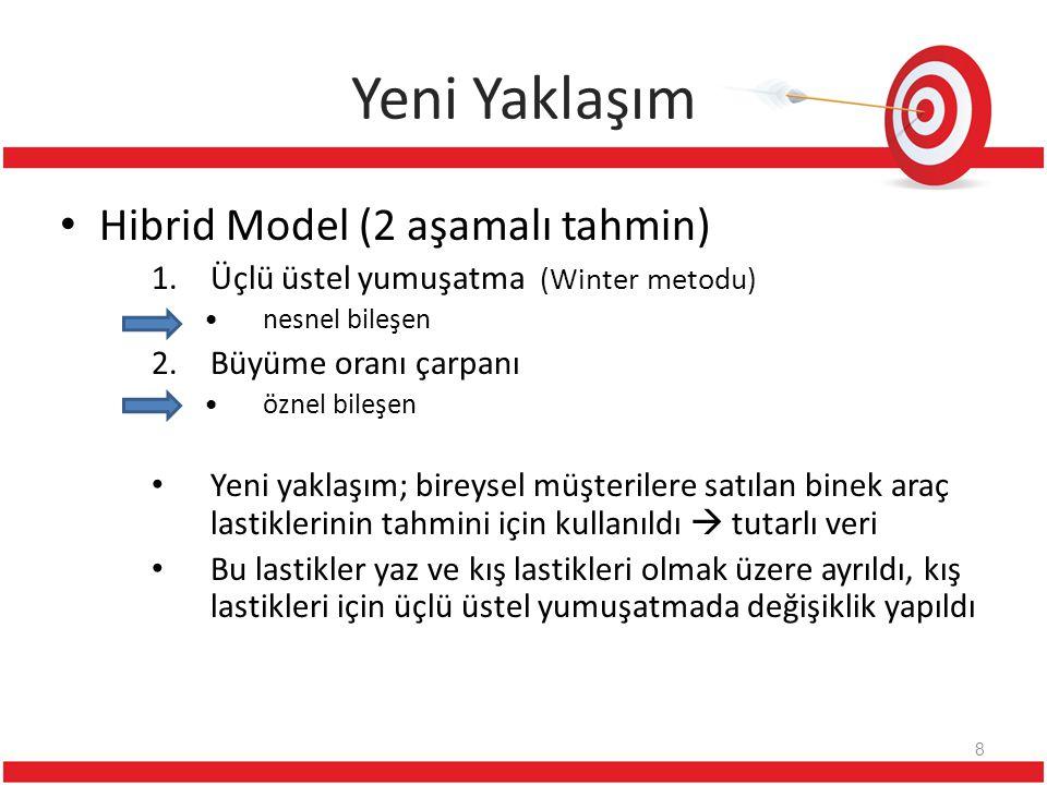 Yeni Yaklaşım Hibrid Model (2 aşamalı tahmin)