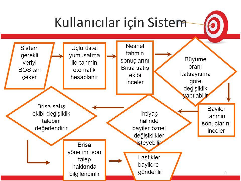 Kullanıcılar için Sistem