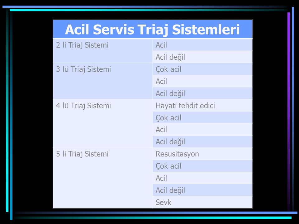 Acil Servis Triaj Sistemleri