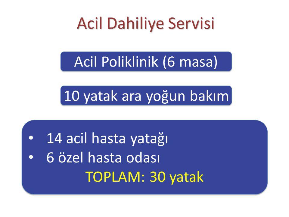 Acil Poliklinik (6 masa)