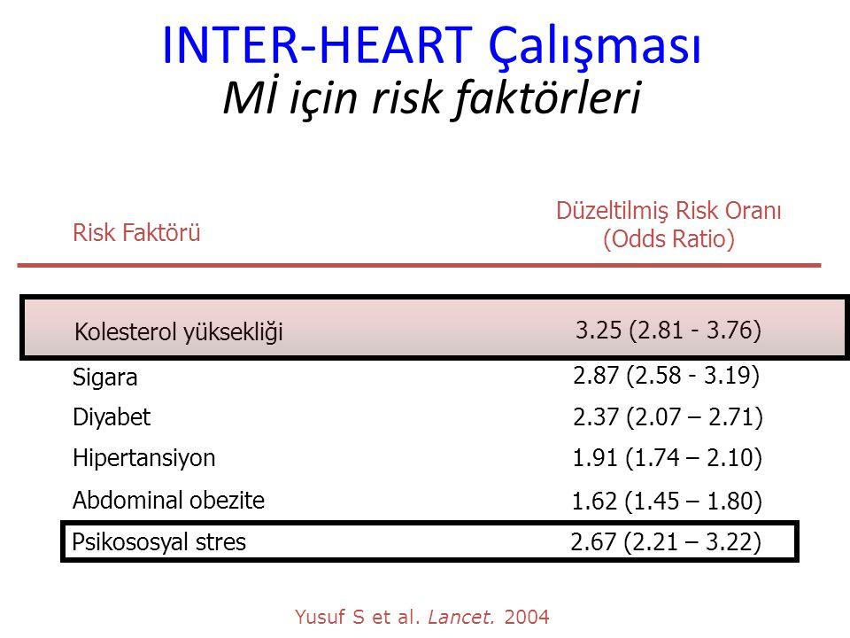 INTER-HEART Çalışması Mİ için risk faktörleri