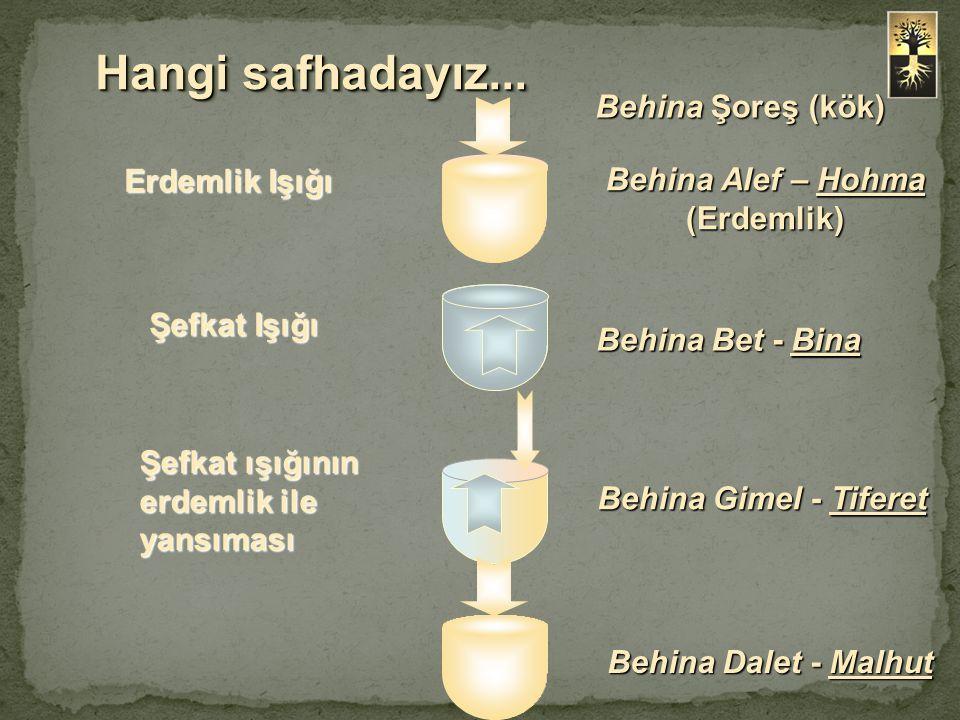 Behina Alef – Hohma (Erdemlik)