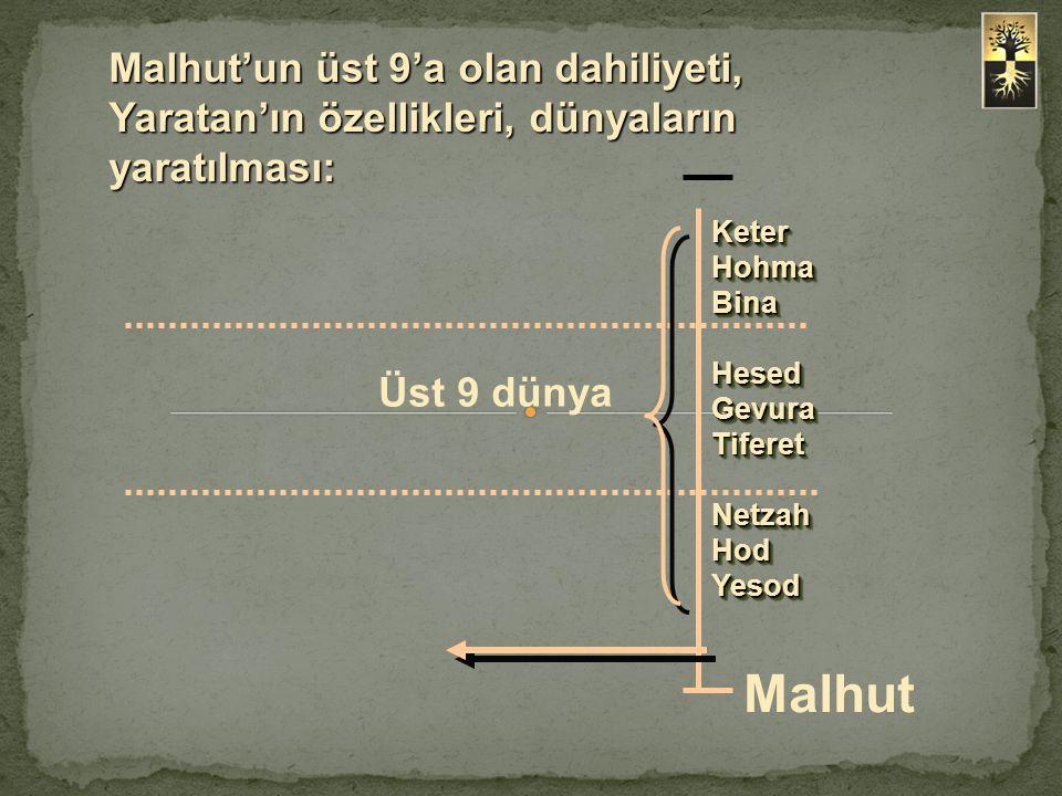 Malhut'un üst 9'a olan dahiliyeti, Yaratan'ın özellikleri, dünyaların yaratılması: