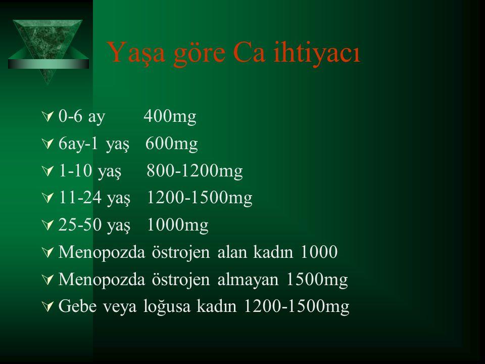 Yaşa göre Ca ihtiyacı 0-6 ay 400mg 6ay-1 yaş 600mg 1-10 yaş 800-1200mg
