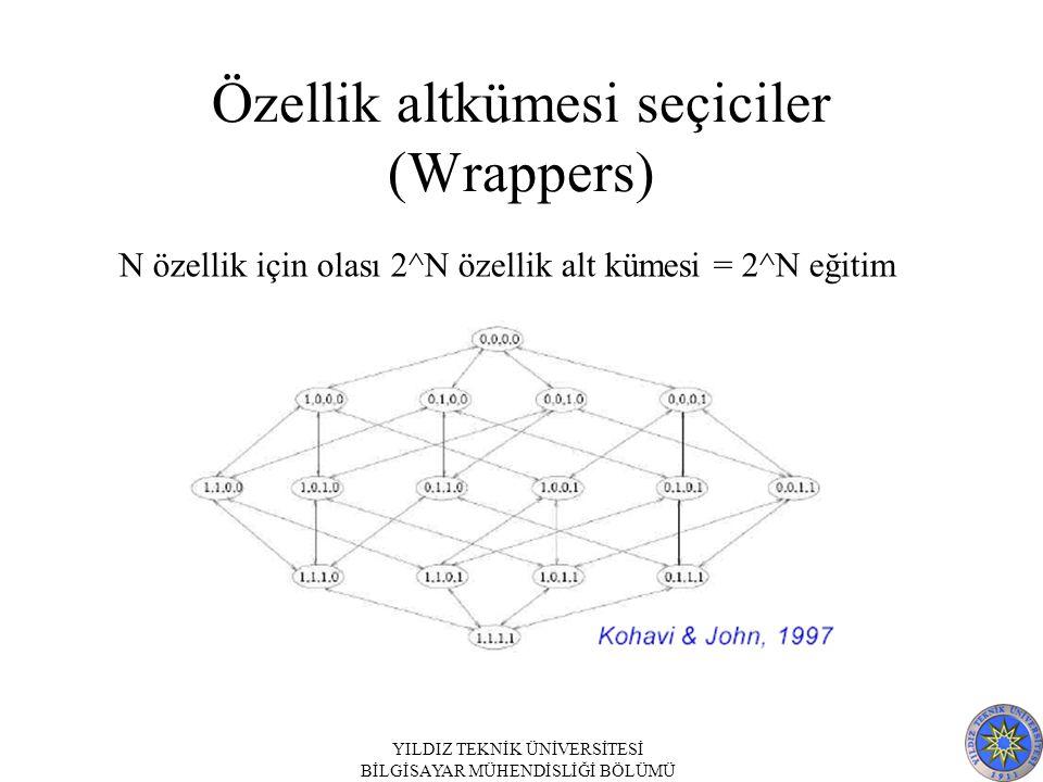 Özellik altkümesi seçiciler (Wrappers)