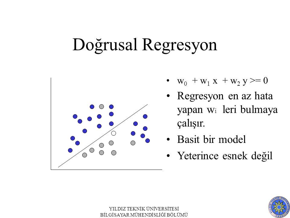 Doğrusal Regresyon Regresyon en az hata yapan wi leri bulmaya çalışır.