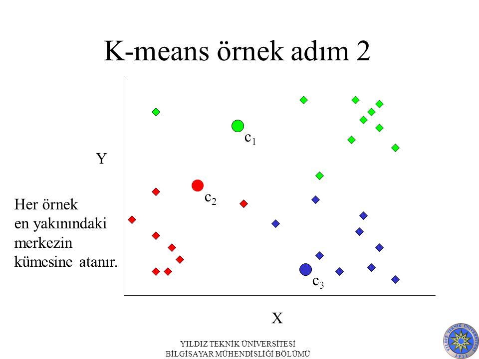 K-means örnek adım 2 c1 Y c2 Her örnek en yakınındaki merkezin