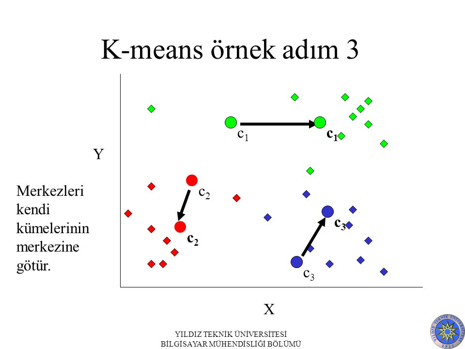 K-means örnek adım 3 X Y c1 c1 c2