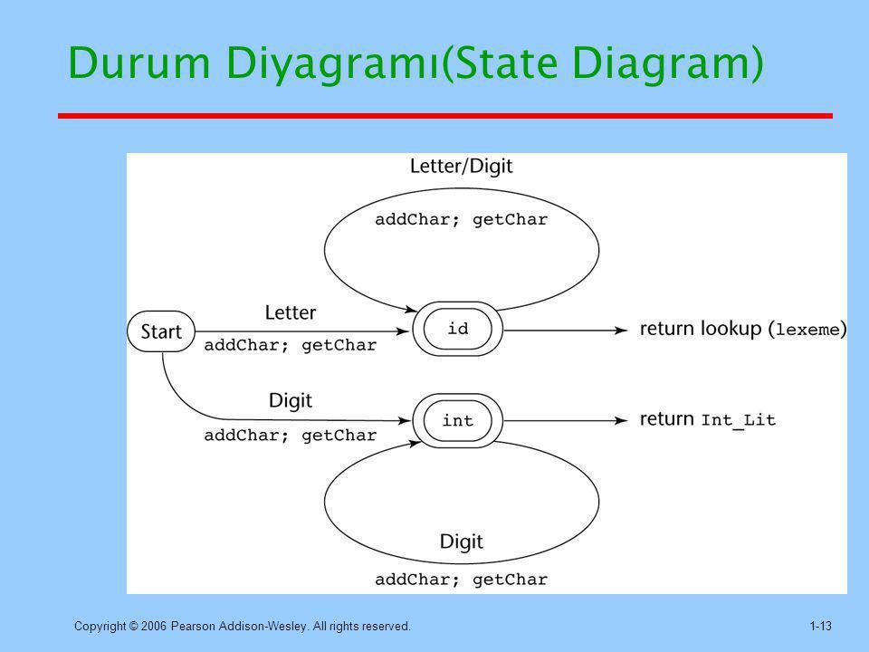 Durum Diyagramı(State Diagram)