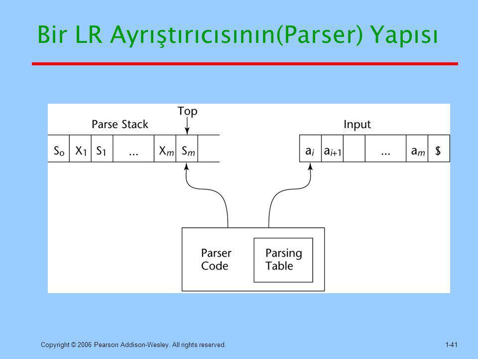 Bir LR Ayrıştırıcısının(Parser) Yapısı