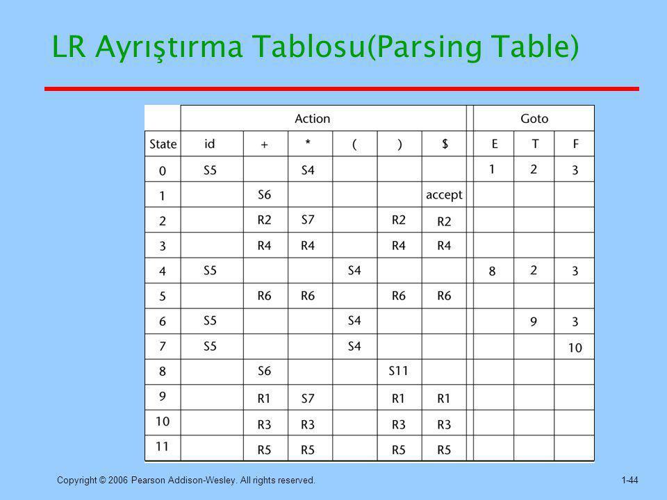LR Ayrıştırma Tablosu(Parsing Table)