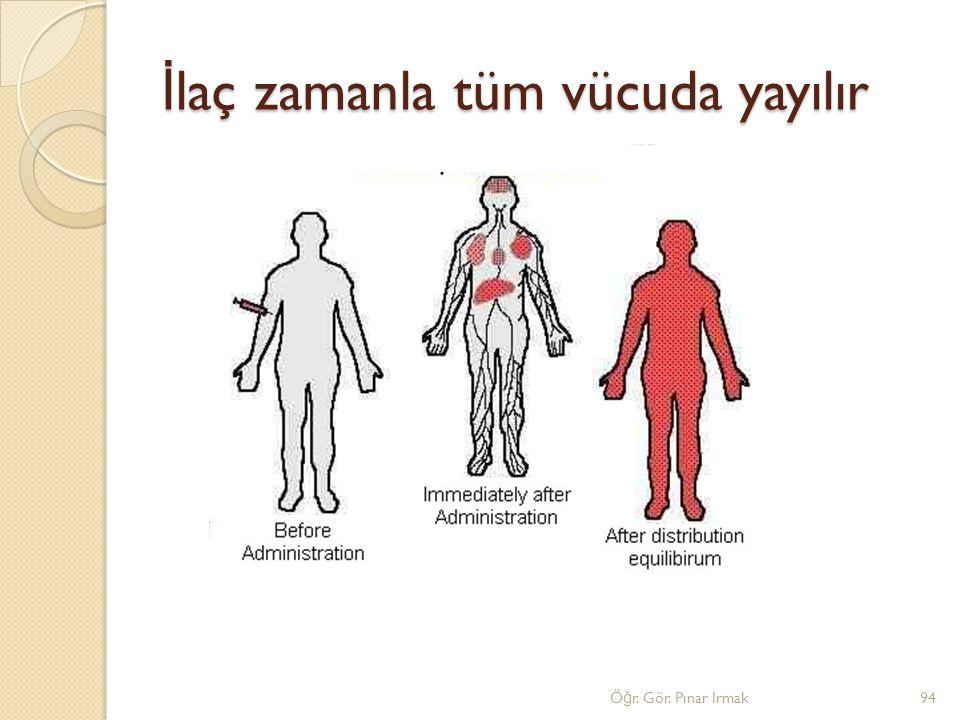 İlaç zamanla tüm vücuda yayılır