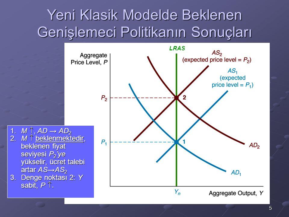 Yeni Klasik Modelde Beklenen Genişlemeci Politikanın Sonuçları