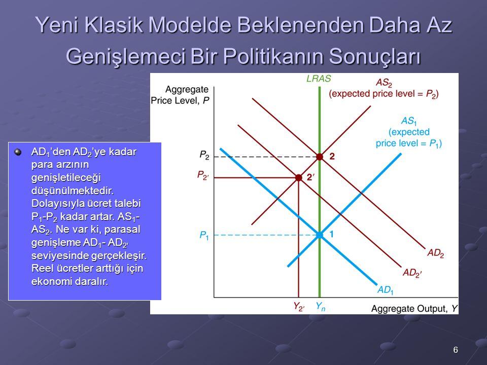 Yeni Klasik Modelde Beklenenden Daha Az Genişlemeci Bir Politikanın Sonuçları