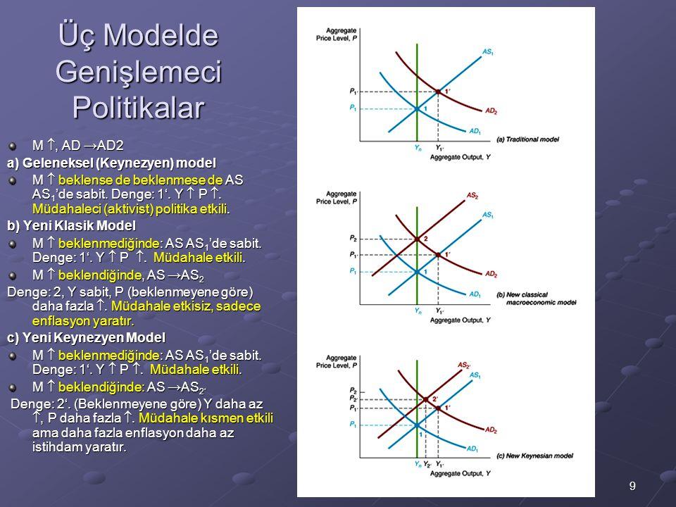 Üç Modelde Genişlemeci Politikalar