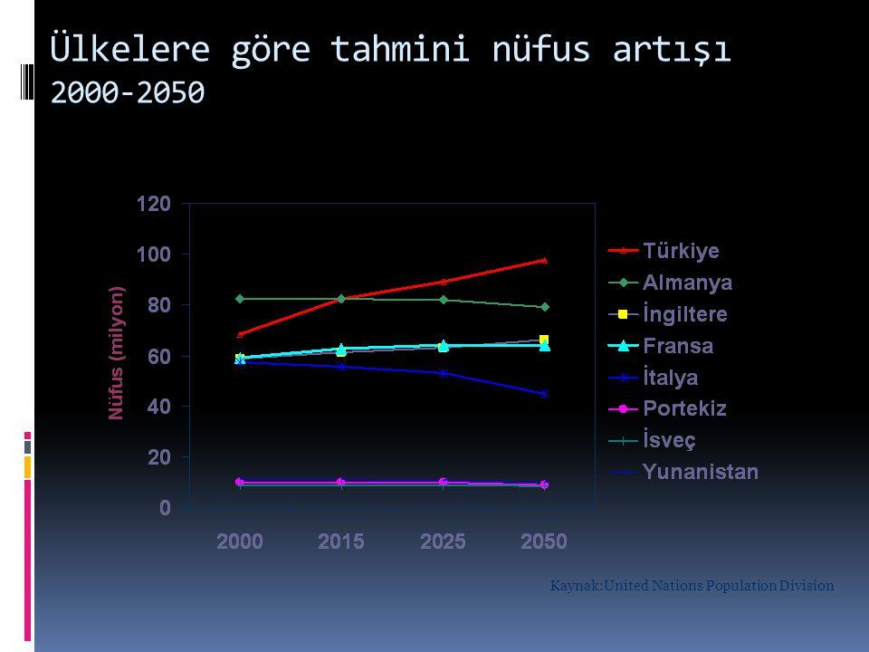 Ülkelere göre tahmini nüfus artışı 2000-2050