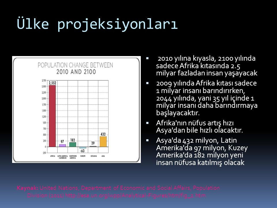 Ülke projeksiyonları 2010 yılına kıyasla, 2100 yılında sadece Afrika kıtasında 2.5 milyar fazladan insan yaşayacak.