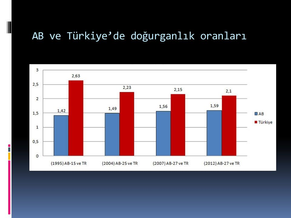 AB ve Türkiye'de doğurganlık oranları