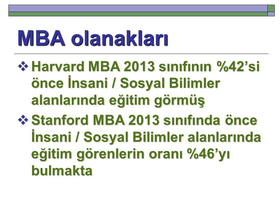 MBA olanakları Harvard MBA 2013 sınıfının %42'si önce İnsani / Sosyal Bilimler alanlarında eğitim görmüş.
