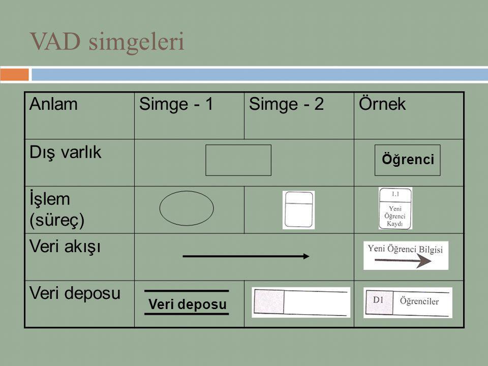 VAD simgeleri Anlam Simge - 1 Simge - 2 Örnek Dış varlık İşlem (süreç)