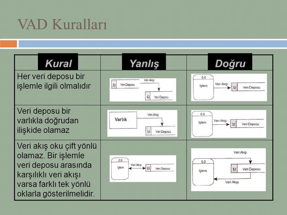 VAD Kuralları Her veri deposu bir işlemle ilgili olmalıdır