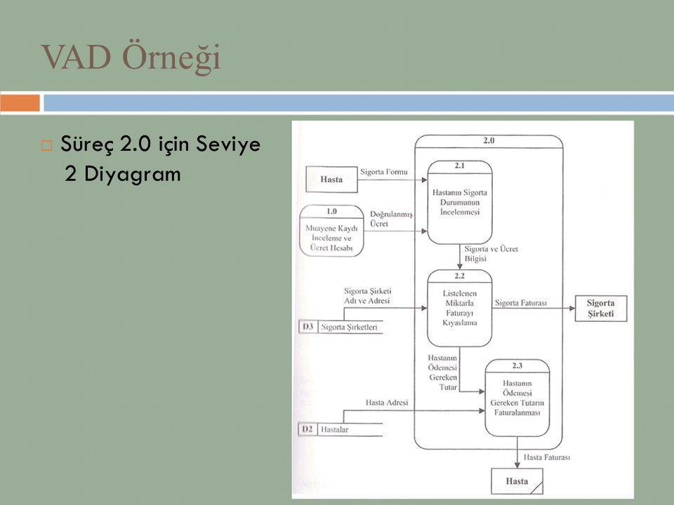 VAD Örneği  Süreç 2.0 için Seviye 2 Diyagram