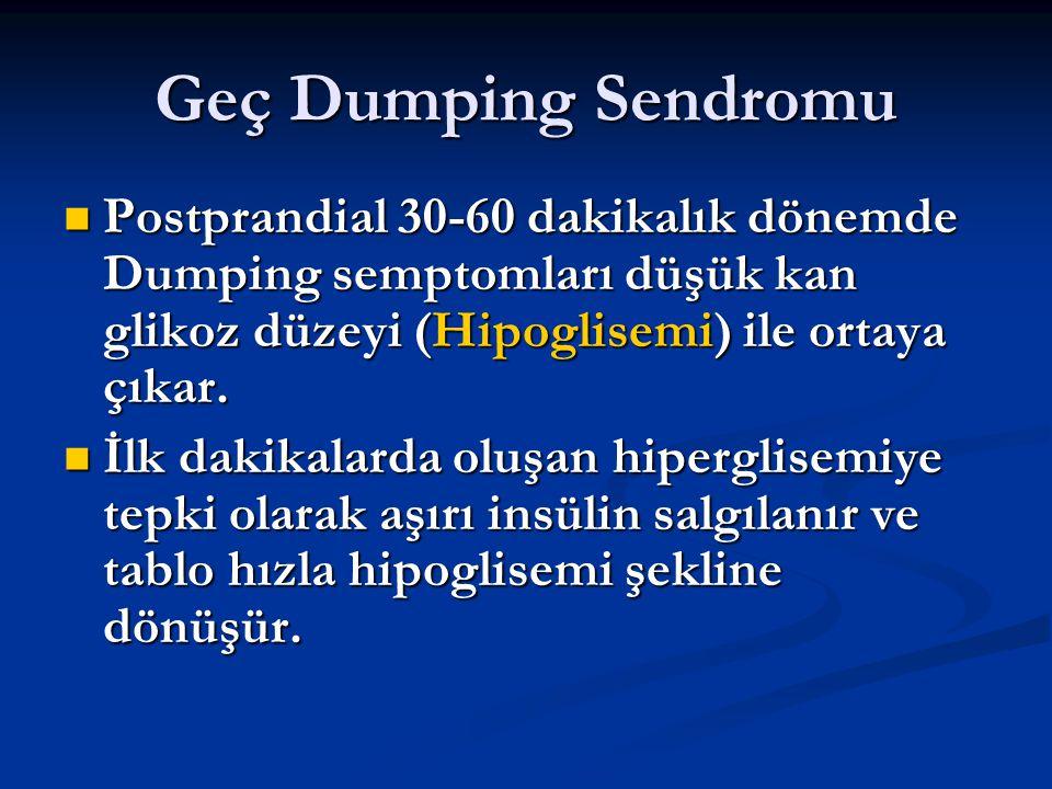 Geç Dumping Sendromu Postprandial 30-60 dakikalık dönemde Dumping semptomları düşük kan glikoz düzeyi (Hipoglisemi) ile ortaya çıkar.