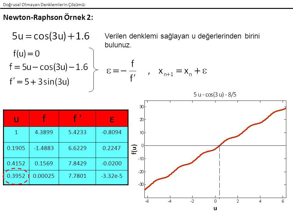 u f f ε Newton-Raphson Örnek 2: