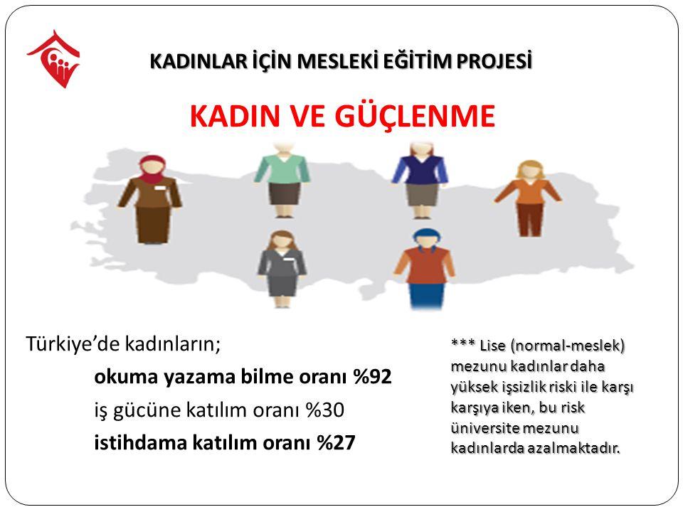 KADIN VE GÜÇLENME Türkiye'de kadınların; okuma yazama bilme oranı %92 iş gücüne katılım oranı %30 istihdama katılım oranı %27
