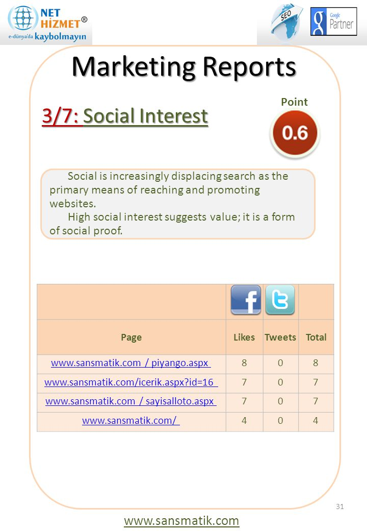 Marketing Reports 3/7: Social Interest www.sansmatik.com Point