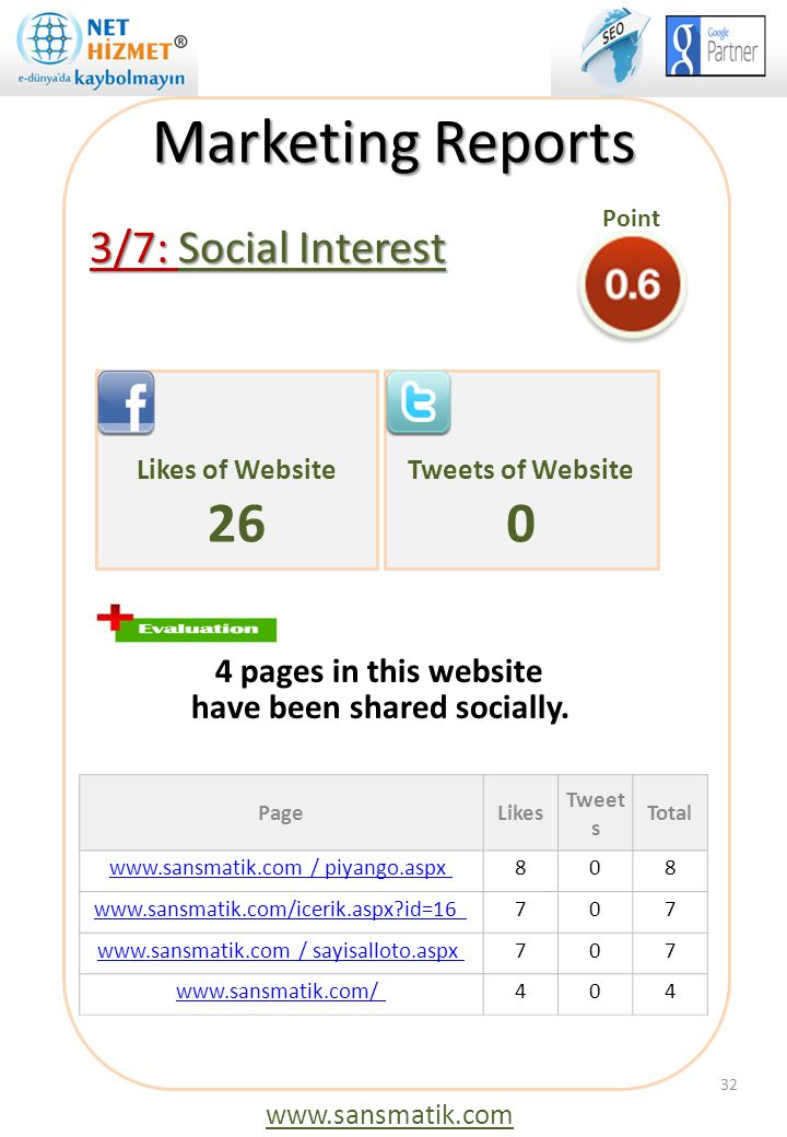 Marketing Reports 26 3/7: Social Interest 4 pages in this website