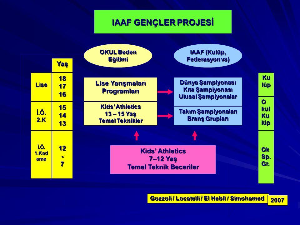 IAAF GENÇLER PROJESİ Yaş 18 17 Lise Yarışmaları Programları 16 15 14