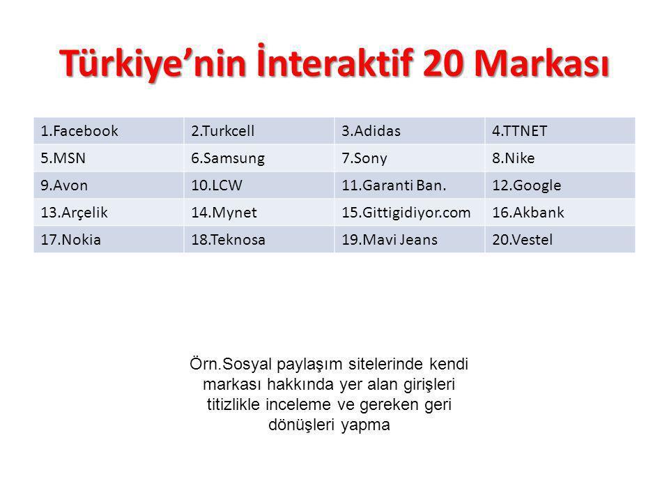 Türkiye'nin İnteraktif 20 Markası