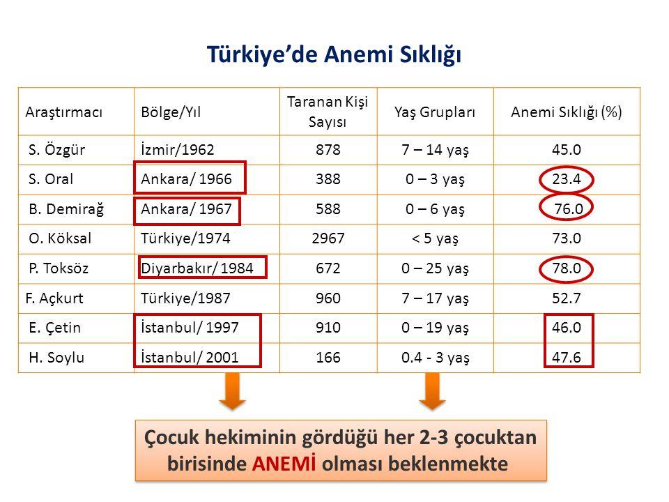 Türkiye'de Anemi Sıklığı