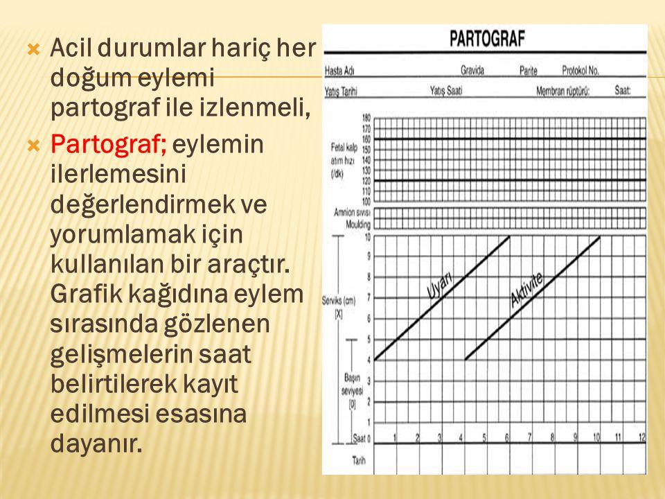 Acil durumlar hariç her doğum eylemi partograf ile izlenmeli,