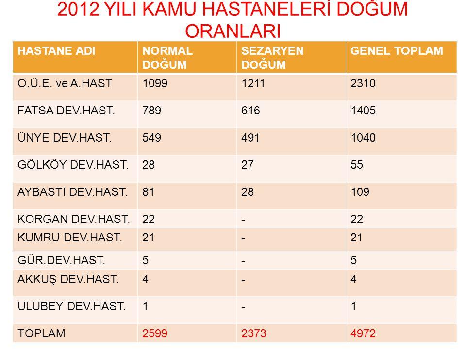2012 YILI KAMU HASTANELERİ DOĞUM ORANLARI