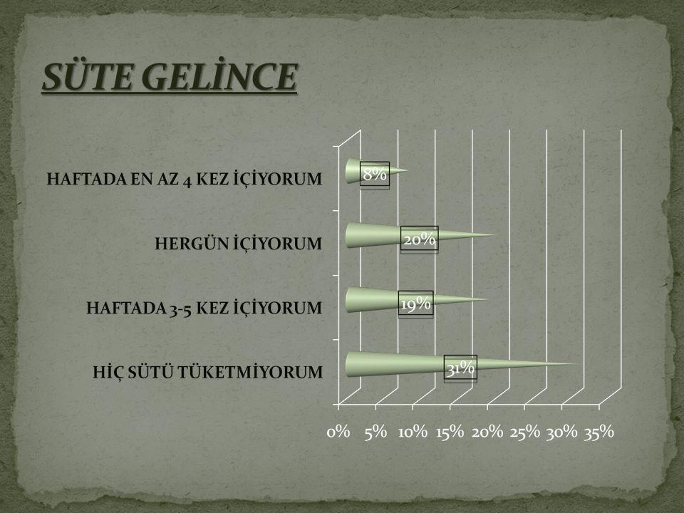 SÜTE GELİNCE