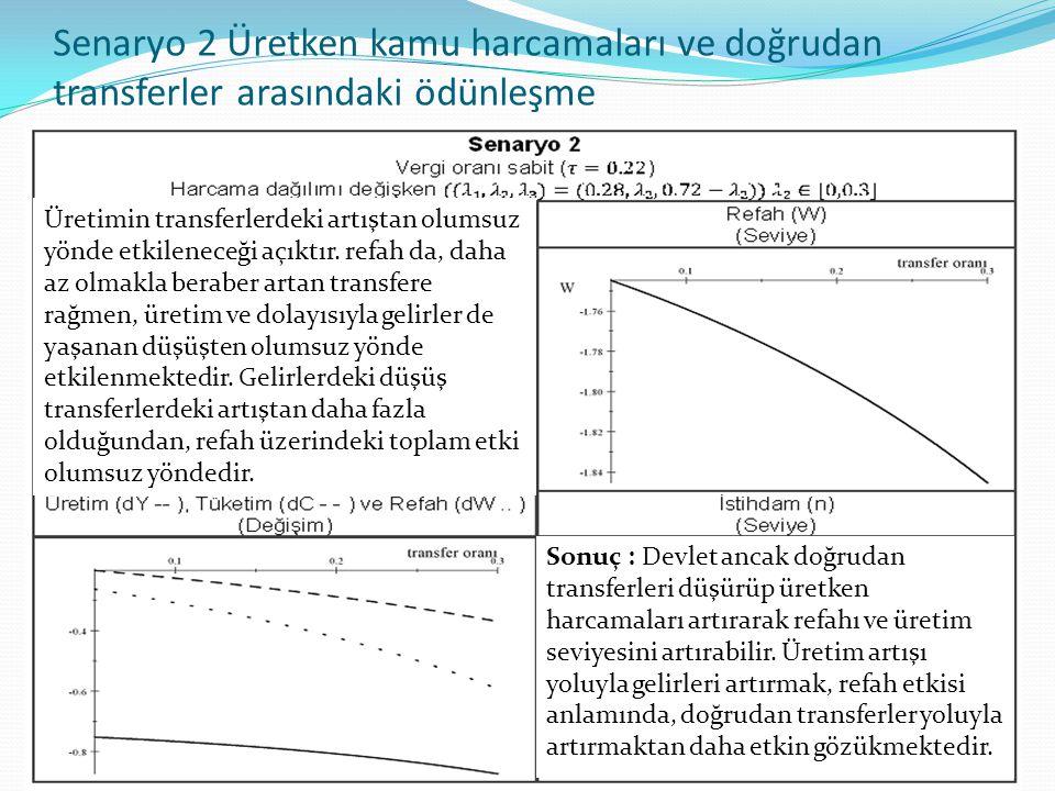 Senaryo 2 Üretken kamu harcamaları ve doğrudan transferler arasındaki ödünleşme