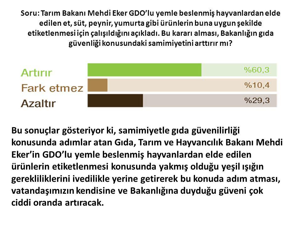 Soru: Tarım Bakanı Mehdi Eker GDO'lu yemle beslenmiş hayvanlardan elde edilen et, süt, peynir, yumurta gibi ürünlerin buna uygun şekilde etiketlenmesi için çalışıldığını açıkladı. Bu kararı alması, Bakanlığın gıda güvenliği konusundaki samimiyetini arttırır mı